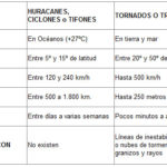 Cuadros comparativos entre tornado y huracán