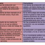 Cuadros comparativos entre comunismo y socialismo