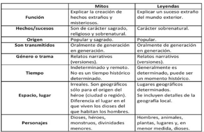 Elabora Un Cuadro Comparativo Entre Mito Y Leyenda