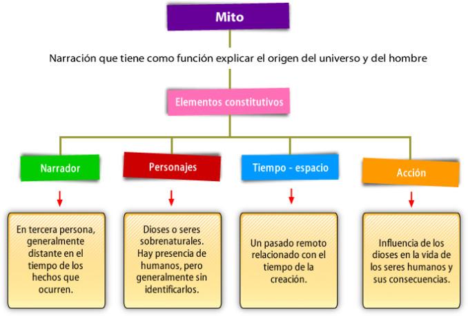 Cuadros Comparativos Entre Concepto De Mito Y Leyenda