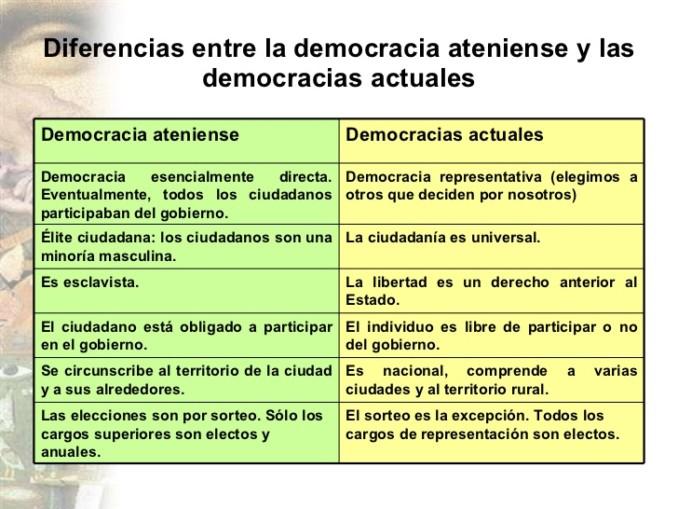 Diferencias Entre Matrimonio Romano Y Actual : Diferencias y similitudes entre república democracia