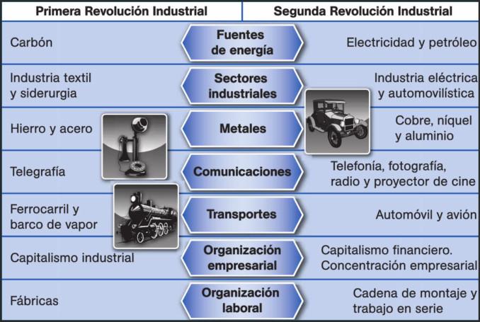 Comparacion Del Matrimonio Romano Y El Actual : Cuadro comparativo entre revolución industrial y