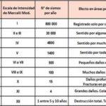 Diferencias entre Escala Mercalli y Escala Ritcher: Cuadros comparativos