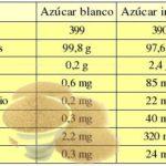 Comparaciones entre azúcar blanco y azúcar negro