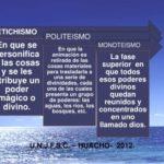 Cuadros comparativos de religiones monoteístas y politeístas: Diferencias