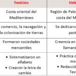 Cuadros comparativos entre Fenicios , Hebreos y Persas