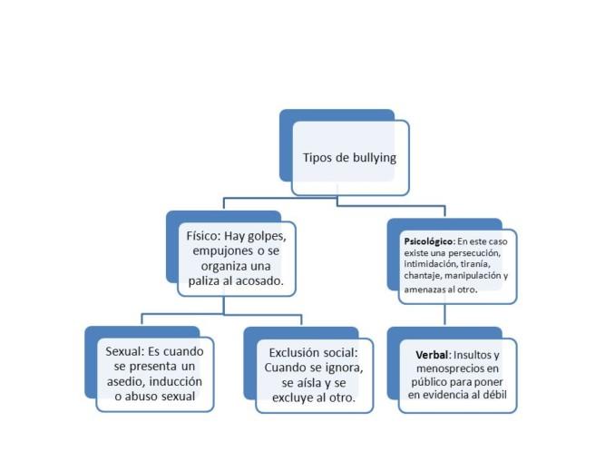 Tipos de bullying im genes cuadros sin pticos y for Tipos de cuadros