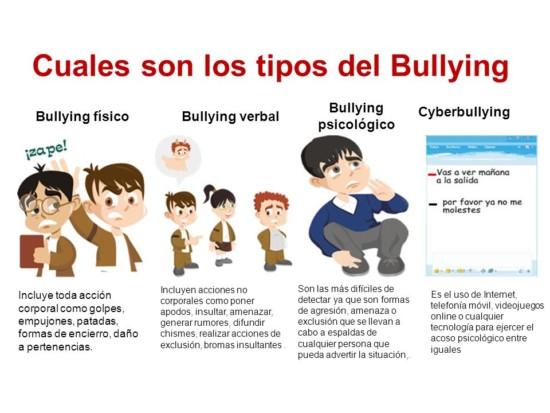 Tipos de Bullying: Imágenes, cuadros sinópticos y