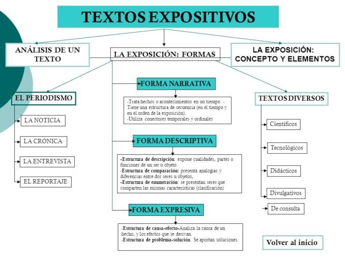 Texto Expositivo Cuadros Sinópticos Cuadro Comparativo