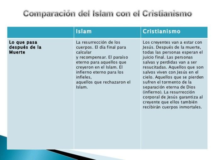 Cuadros Comparativos Entre Cristianismo Catolicismo Islamismo Y