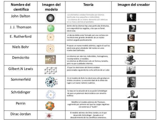 Cuadros comparativos de los modelos atomicos cuadro comparativo cuadro comparativo para aprender sobre los tomos urtaz Choice Image