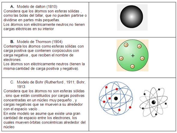 Cuadros comparativos de los modelos atomicos | Cuadro Comparativo