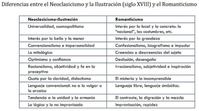 Resultado de imagen de ESQUEMA NEOCLASICISMO ROMANTICISMO