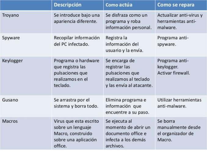 cuales son los diferentes tipos de virus informaticos