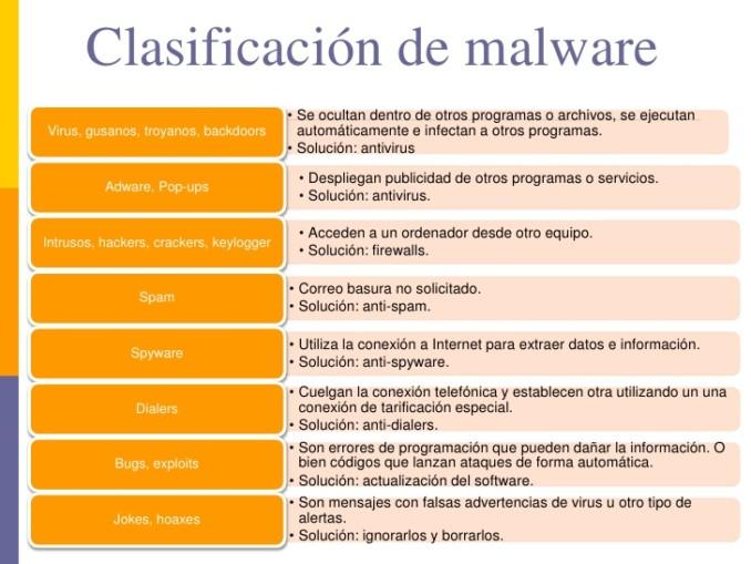 que son y como se clasifican los virus informaticos