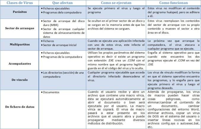 diferentes clases de virus biologicos