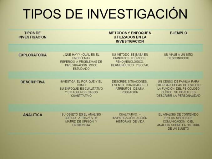 Cuadro comparativo de los tipos de investigaci n cuadro for Tipos de cuadros