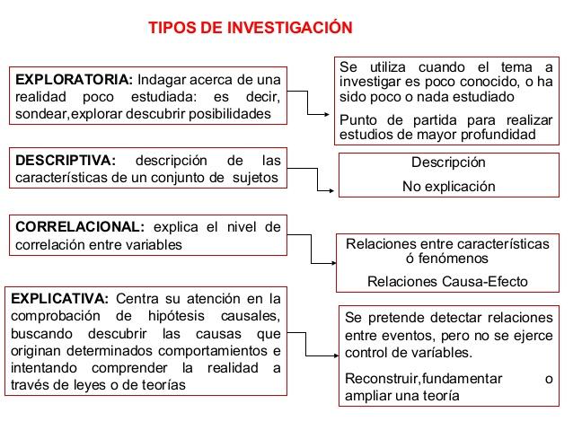 cuadro comparativo de los tipos de investigacion