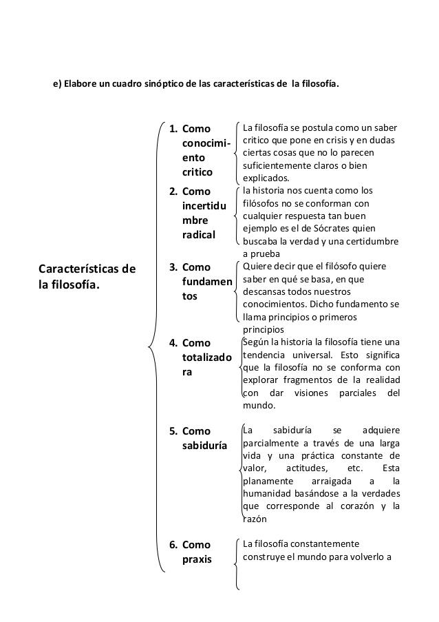 Cuadro Sinóptico De La Filosofia Características E Historia