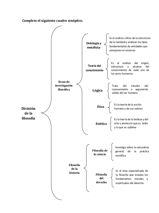 Cuadro Sinoptico De La Filosofia Caracteristicas E Historia