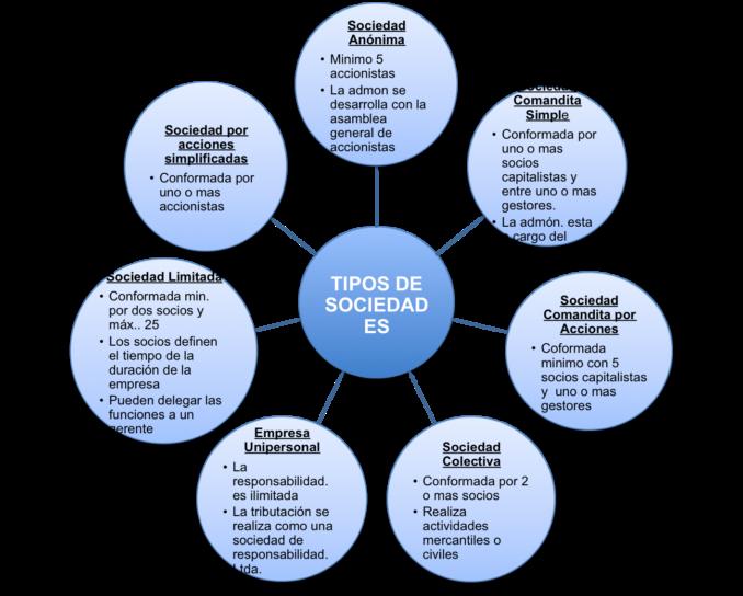 4. ¿Qué diferencias hay entre sociedades civiles y comerciales?