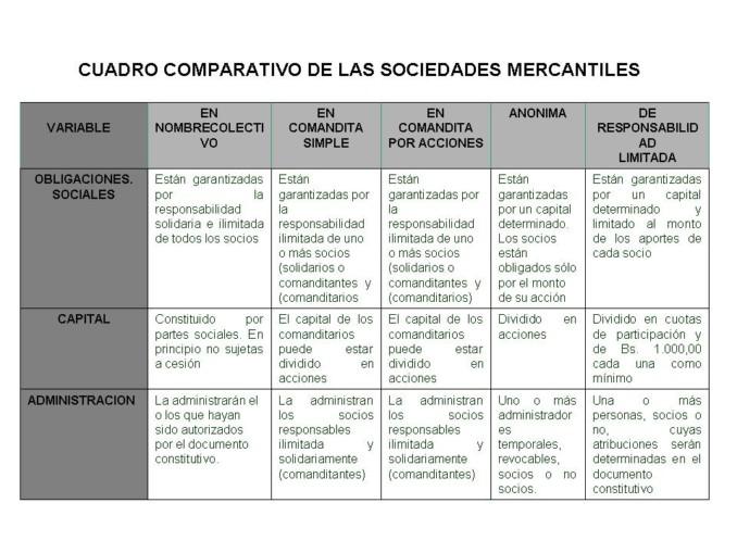 Cuadro Comparativo De Las Sociedades Mercantiles En Colombia