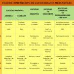 Cuadros comparativos de tipos de sociedades en Argentina