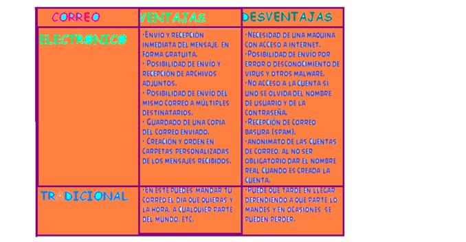 Cuadros Comparativos De Doble Entrada Cuadro Comparativo