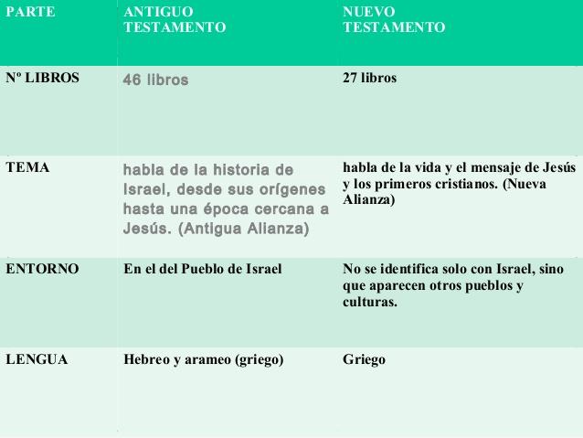 Cuadros comparativos, diferencias entre Antiguo Testamento