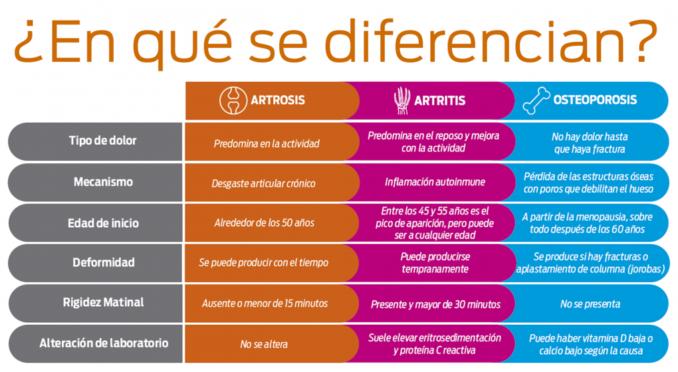 comparaciones de artrosis linear unit mexico imagenes