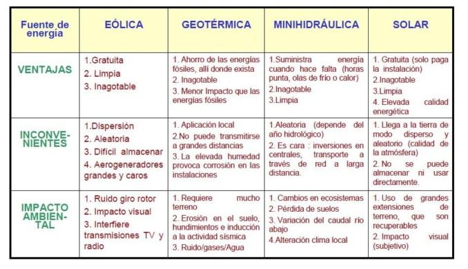 Cuadros Comparativos De Tipos De Energia Cuadro Comparativo