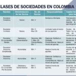 Cuadros comparativos de tipos de sociedades en Colombia