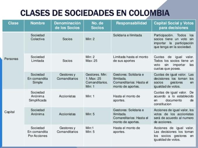 Cuadros comparativos de tipos de sociedades en colombia for Tipos de cuadros