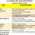 Cuadros comparativos de tipos de sociedades en Perú