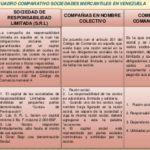 Cuadros comparativos de tipos de sociedades en Venezuela