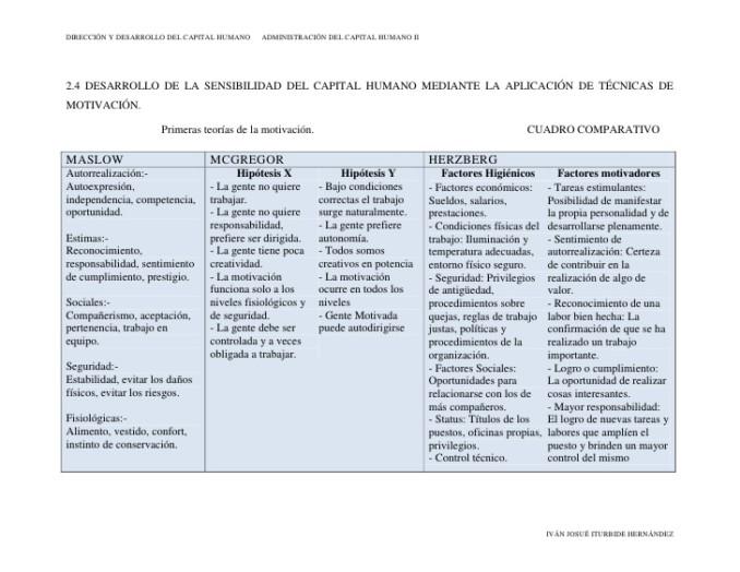 Cuadros Comparativos De Las Teorias Motivacionales Cuadro
