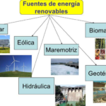 Cuadro comparativo y sinóptico de energias alternativas