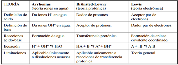 Cuadros Comparativos De Arrhenius Bronsted Lowry Y Lewis Cuadro