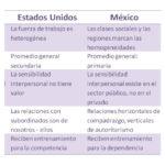 Cuadros comparativos: diferencias entre Mexico y Estados Unidos