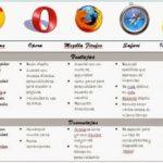 Cuadros comparativos de navegadores
