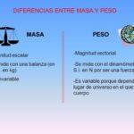 Cuadros comparativos diferencias entre masa y peso