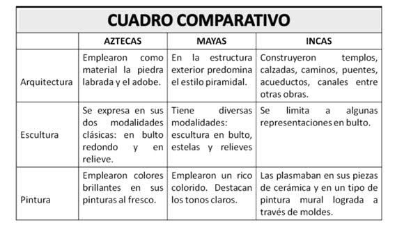 Pasos Para Hacer Un Cuadro Comparativo Cuadro Comparativo