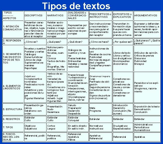 Cuadros Comparativos Entre Tipos De Textos Cuadro Comparativo