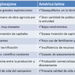 Cuadros comparativos entre América latina y America Anglosajona