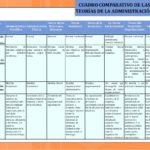 Cuadros comparativos sobre Administración conceptos y enfoques