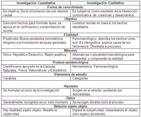 Cuadros Comparativos Entre Investigacion Cualitativa Y Cuantitativa