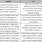 Cuadros comparativos entre Android vs iOS