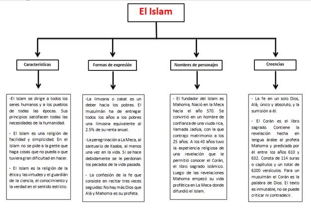 Cuadros Sinopticos De Las Religiones Principales Cuadro Comparativo