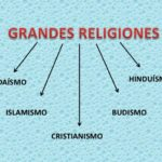 Cuadros sinópticos de las religiones principales