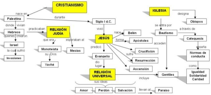 Cuadro Comparativo De Religiones Del Mundo
